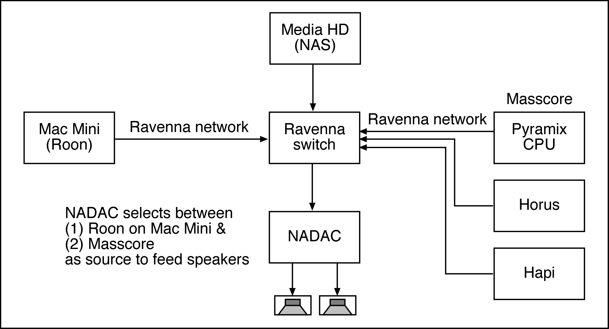 Ross A'hern Basic Schematic